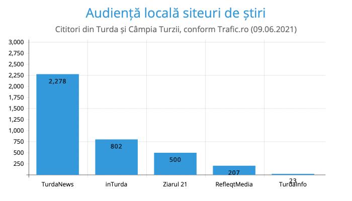 Audiență locală siteuri de știri
